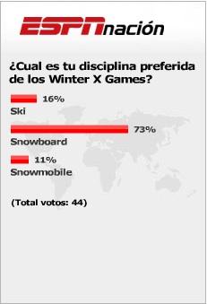 ESPN Survey